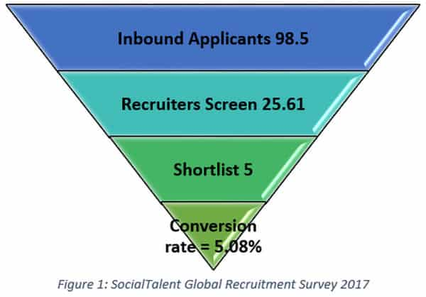 SocialTalent Global Recruitment Survey to assist with your job search